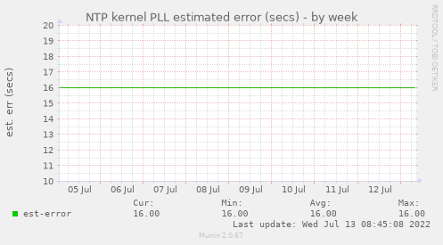 NTP kernel PLL estimated error (secs)