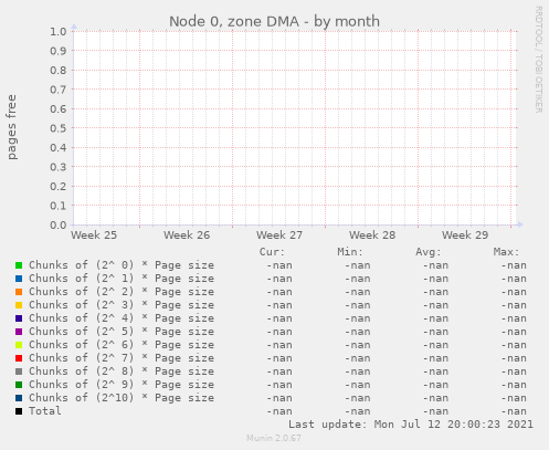 Node 0, zone DMA