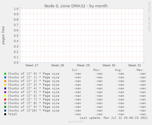 Node 0, zone DMA32