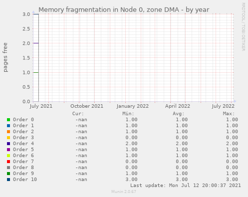 Memory fragmentation in Node 0, zone DMA
