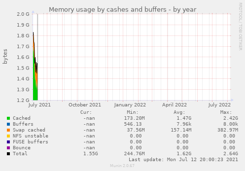 Memory usage by cashes and buffers