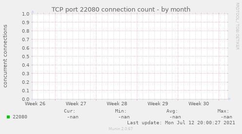 TCP port 22080 connection count