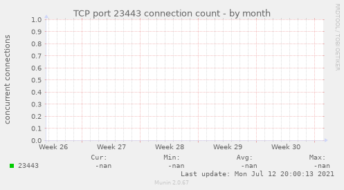TCP port 23443 connection count