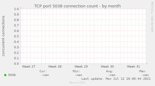 TCP port 5038 connection count