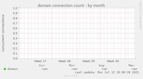 domain connection count