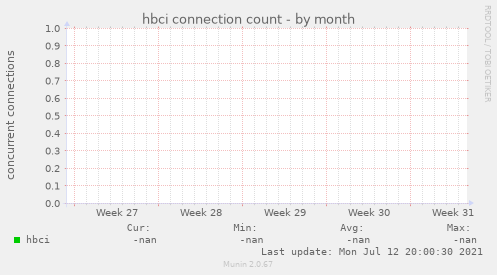 hbci connection count