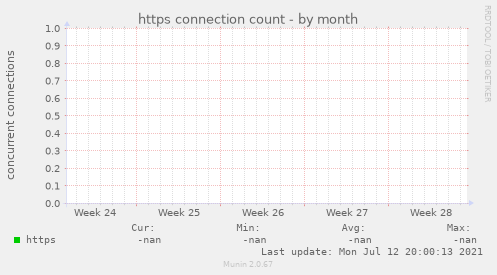 https connection count
