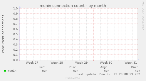 munin connection count