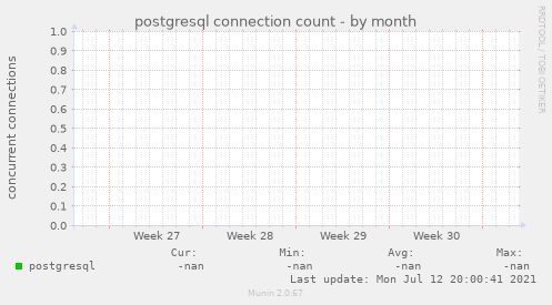postgresql connection count