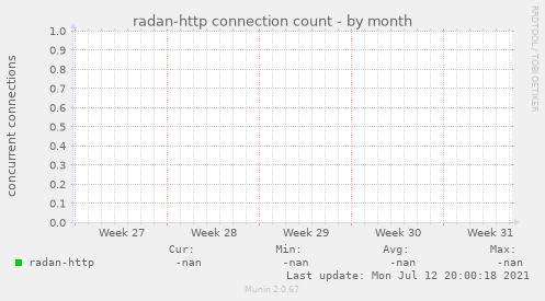 radan-http connection count