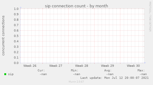 sip connection count