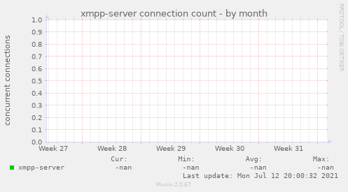 xmpp-server connection count