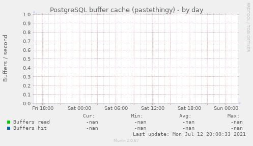 PostgreSQL buffer cache (pastethingy)