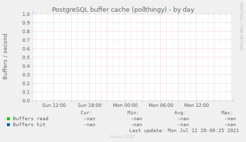 PostgreSQL buffer cache (pollthingy)