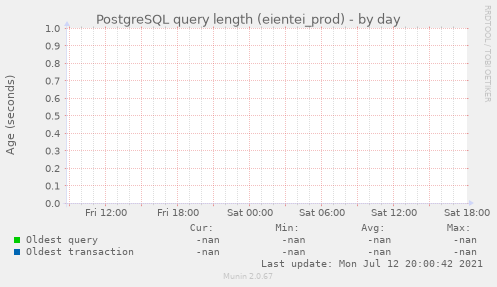 PostgreSQL query length (eientei_prod)