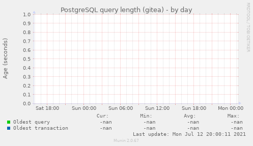 PostgreSQL query length (gitea)