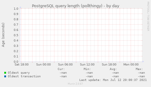 PostgreSQL query length (pollthingy)
