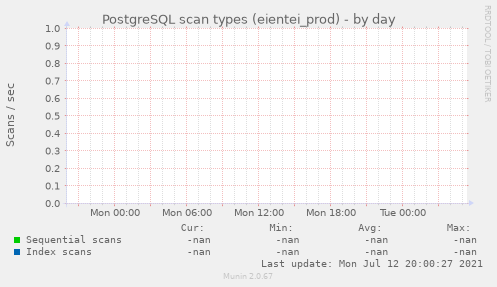 PostgreSQL scan types (eientei_prod)