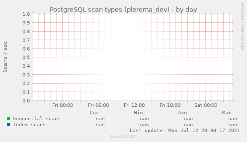 PostgreSQL scan types (pleroma_dev)