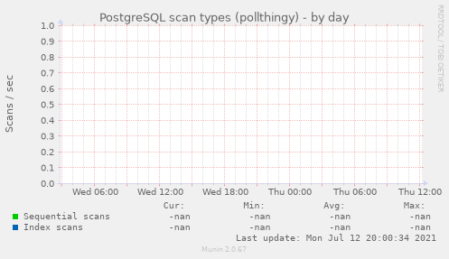 PostgreSQL scan types (pollthingy)