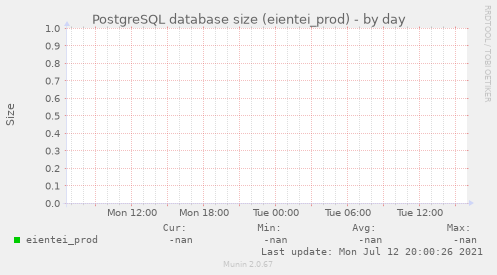 PostgreSQL database size (eientei_prod)