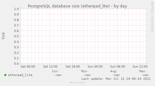 PostgreSQL database size (etherpad_lite)