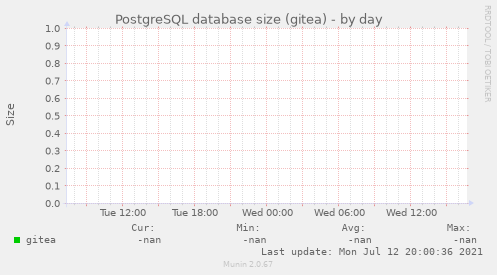 PostgreSQL database size (gitea)