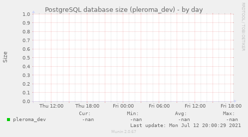 PostgreSQL database size (pleroma_dev)