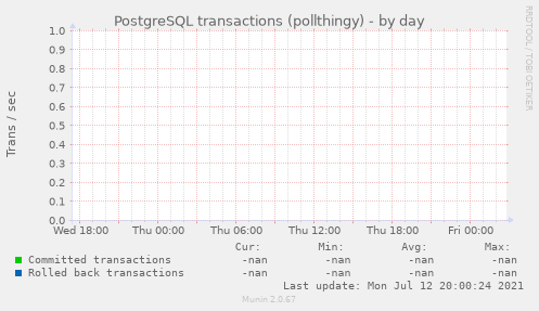 PostgreSQL transactions (pollthingy)