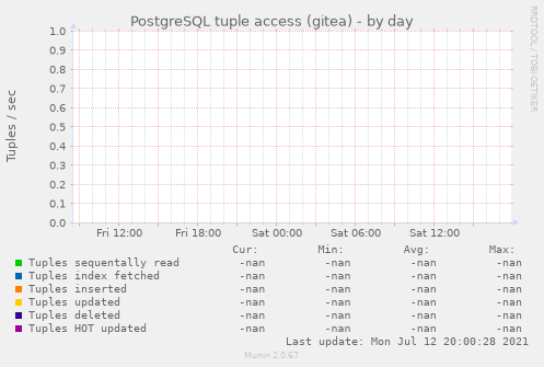 PostgreSQL tuple access (gitea)