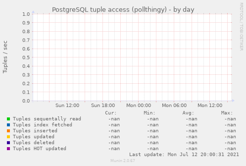 PostgreSQL tuple access (pollthingy)
