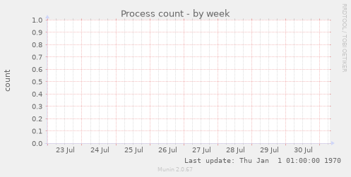 Process count