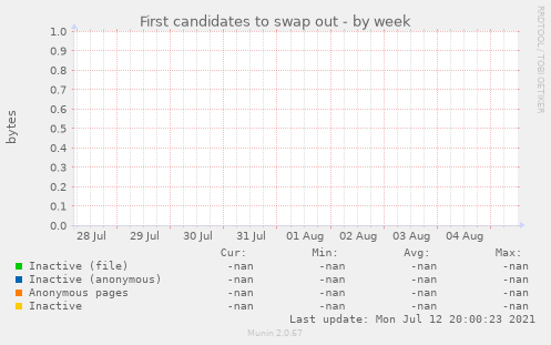 First candidates to swap out
